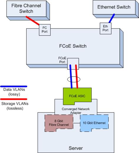 Fibre Channel Storage Switches