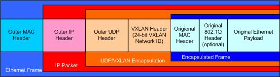 VXLAN: Millions or Billions?   The Data Center Overlords