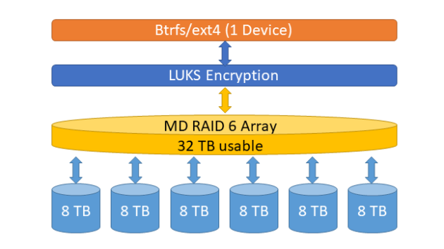 ZFS and Linux and Encryption Part 1: Raining Hard Drives | The Data